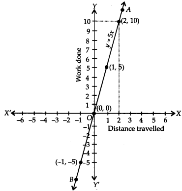 NCERT Solutions for Class 9 Maths Chapter 4 Linear Equations in Two Variables Ex 4.3 Q6.1