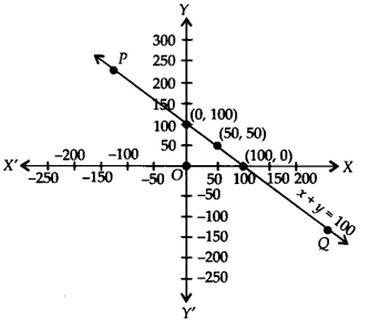NCERT Solutions for Class 9 Maths Chapter 4 Linear Equations in Two Variables Ex 4.3 Q7.1