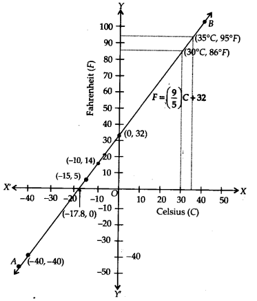 NCERT Solutions for Class 9 Maths Chapter 4 Linear Equations in Two Variables Ex 4.3 Q8.1
