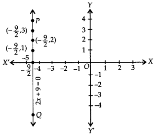 NCERT Solutions for Class 9 Maths Chapter 4 Linear Equations in Two Variables Ex 4.4 Q2.3