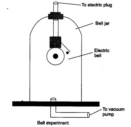 NCERT Solutions for Class 9 Science Chapter 12 Sound LAQ Q1