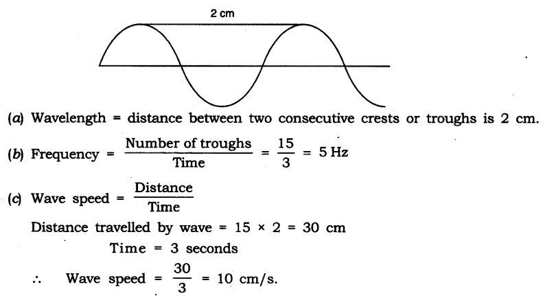 NCERT Solutions for Class 9 Science Chapter 12 Sound SAQ Q20