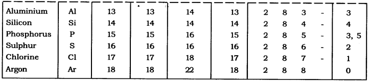 NCERT Solutions for Class 9 Science Chapter 4 Structure of Atom Intext QUestions Page 52 Q2.1