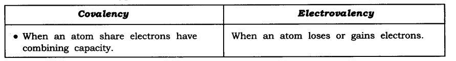 NCERT Solutions for Class 9 Science Chapter 4 Structure of Atom SAQ Q15