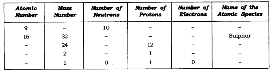 NCERT Solutions for Class 9 Science Chapter 4 Structure of Atom Textbook Questions Q19
