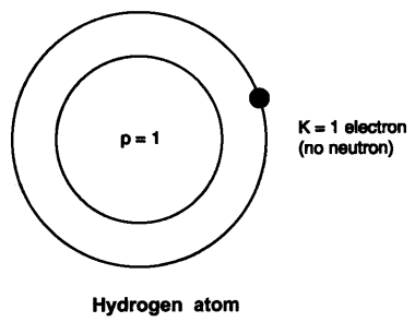 NCERT Solutions for Class 9 Science Chapter 4 Structure of Atom VSAQ Q1