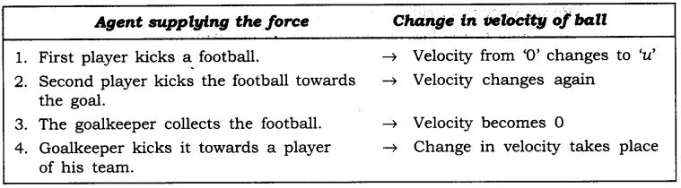 NCERT Solutions for Class 9 Science Chapter 9 Force and Laws of Motion Intext Questions Page 118 Q2
