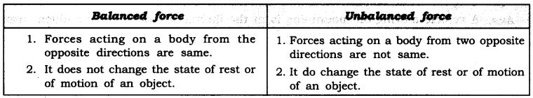 NCERT Solutions for Class 9 Science Chapter 9 Force and Laws of Motion SAQ Q1
