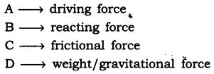 NCERT Solutions for Class 9 Science Chapter 9 Force and Laws of Motion VSAQ Q15.1