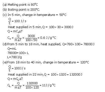 Frank ICSE Class 10 Physics Solutions Heat 11