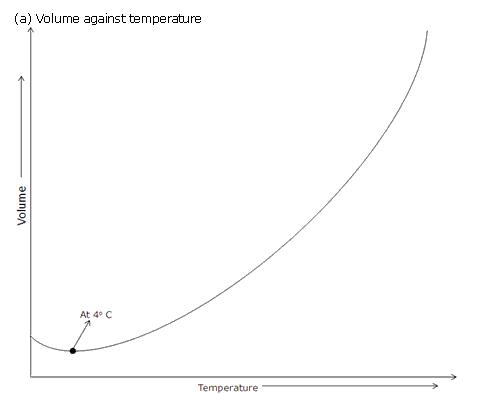 Frank ICSE Class 10 Physics Solutions Heat 14