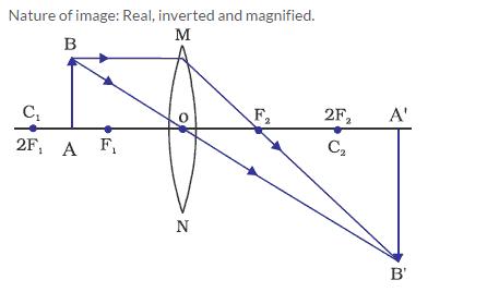 Frank ICSE Class 10 Physics Solutions Light 31