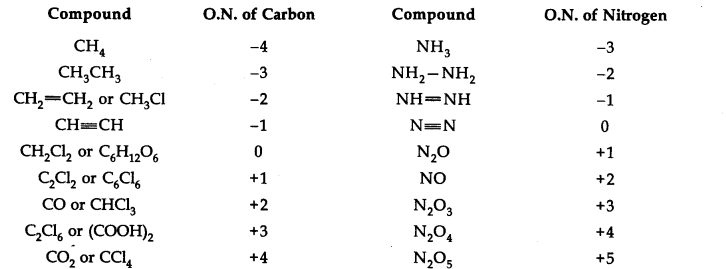 NCERT Solutions for Class 11 Chemistry Chapter 8 Redox Reactions Q7