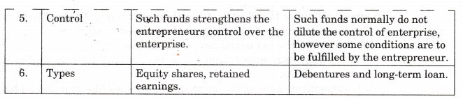 NCERT Solutions for Class 11 Entrepreneurship Resource Mobilization Sources of Finance Q3.2