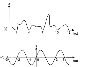 NCERT Solutions for Class 11 Physics Chapter 14 Oscillations Q3.1