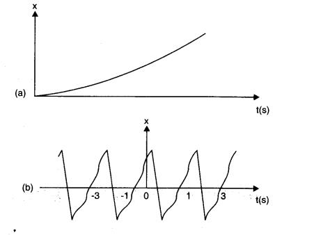 NCERT Solutions for Class 11 Physics Chapter 14 Oscillations Q3