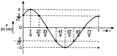NCERT Solutions for Class 11 Physics Chapter 15 Waves Q9.1