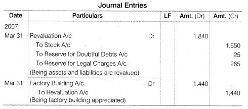 NCERT Solutions for Class 12 Accountancy Chapter 4 Reconstitution of a Partnership Firm – Retirement Death of a Partner Numerical Questions Q11.4
