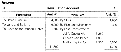NCERT Solutions for Class 12 Accountancy Chapter 4 Reconstitution of a Partnership Firm – Retirement Death of a Partner Numerical Questions Q12.1