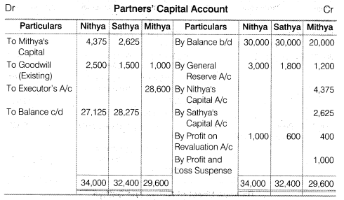NCERT Solutions for Class 12 Accountancy Chapter 4 Reconstitution of a Partnership Firm – Retirement Death of a Partner Numerical Questions Q14.3