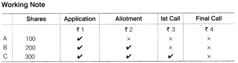 NCERT Solutions for Class 12 Accountancy Part II Chapter 1 Accounting for Share Capital Do it Yourself IV Q2.2