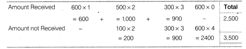 NCERT Solutions for Class 12 Accountancy Part II Chapter 1 Accounting for Share Capital Do it Yourself IV Q2.3