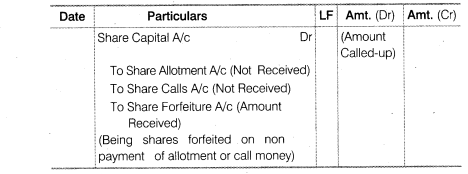 NCERT Solutions for Class 12 Accountancy Part II Chapter 1 Accounting for Share Capital LAQ Q10.1