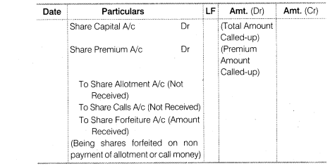 NCERT Solutions for Class 12 Accountancy Part II Chapter 1 Accounting for Share Capital LAQ Q10.2