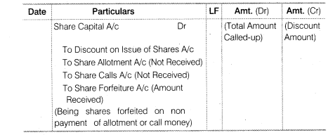 NCERT Solutions for Class 12 Accountancy Part II Chapter 1 Accounting for Share Capital LAQ Q10.3