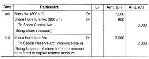 NCERT Solutions for Class 12 Accountancy Part II Chapter 1 Accounting for Share Capital Numerical Questions Q16.4