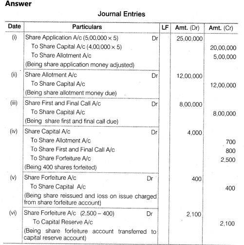 NCERT Solutions for Class 12 Accountancy Part II Chapter 1 Accounting for Share Capital Numerical Questions Q19.2