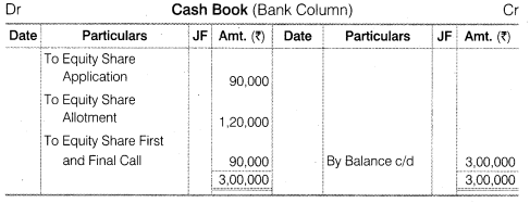 NCERT Solutions for Class 12 Accountancy Part II Chapter 1 Accounting for Share Capital Numerical Questions Q2.1
