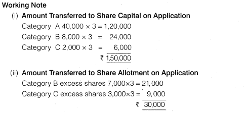 NCERT Solutions for Class 12 Accountancy Part II Chapter 1 Accounting for Share Capital Numerical Questions Q7.4