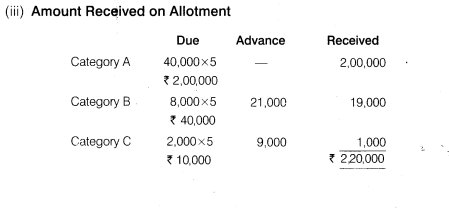 NCERT Solutions for Class 12 Accountancy Part II Chapter 1 Accounting for Share Capital Numerical Questions Q7.5