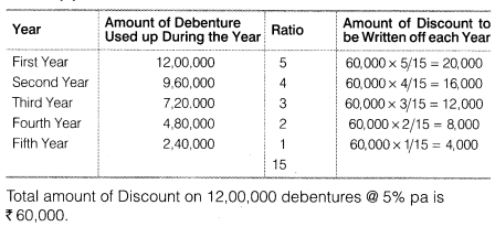 NCERT Solutions for Class 12 Accountancy Part II Chapter 2 Issue and Redemption of Debentures LAQ Q4.3