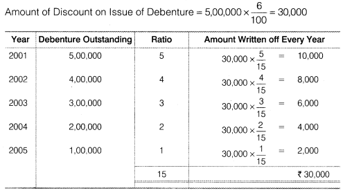 NCERT Solutions for Class 12 Accountancy Part II Chapter 2 Issue and Redemption of Debentures Numerical Questions Q16.1