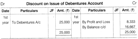 NCERT Solutions for Class 12 Accountancy Part II Chapter 2 Issue and Redemption of Debentures Numerical Questions Q27.1