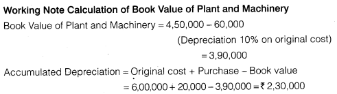 NCERT Solutions for Class 12 Accountancy Part II Chapter 3 Financial Statements of a Company Numerical Questions Q2.3