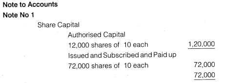 NCERT Solutions for Class 12 Accountancy Part II Chapter 3 Financial Statements of a Company Numerical Questions Q3.6