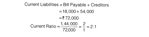 NCERT Solutions for Class 12 Accountancy Part II Chapter 5 Accounting Ratios Numerical Questions Q1.2