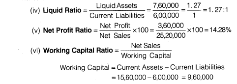 NCERT Solutions for Class 12 Accountancy Part II Chapter 5 Accounting Ratios Numerical Questions Q11.2