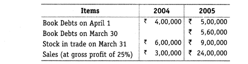 NCERT Solutions for Class 12 Accountancy Part II Chapter 5 Accounting Ratios Numerical Questions Q16