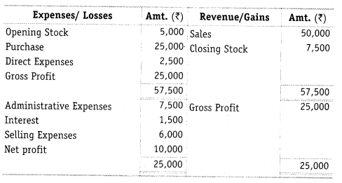 NCERT Solutions for Class 12 Accountancy Part II Chapter 5 Accounting Ratios Numerical Questions Q21