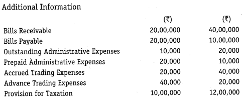 NCERT Solutions for Class 12 Accountancy Part II Chapter 6 Cash Flow Statement Do it Yourself I Q1.1