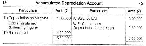 NCERT Solutions for Class 12 Accountancy Part II Chapter 6 Cash Flow Statement Do it Yourself II Q2.4