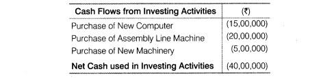 NCERT Solutions for Class 12 Accountancy Part II Chapter 6 Cash Flow Statement LAQ Q3