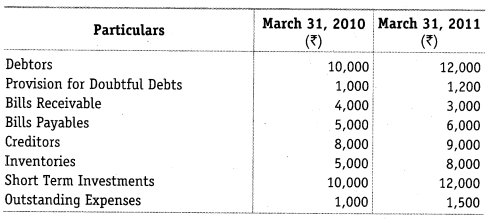 NCERT Solutions for Class 12 Accountancy Part II Chapter 6 Cash Flow Statement Numerical Questions Q5