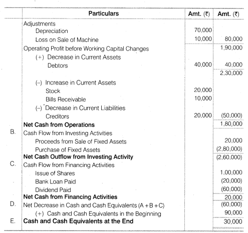 NCERT Solutions for Class 12 Accountancy Part II Chapter 6 Cash Flow Statement Numerical Questions Q7.2