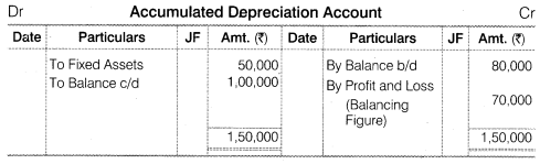NCERT Solutions for Class 12 Accountancy Part II Chapter 6 Cash Flow Statement Numerical Questions Q7.4