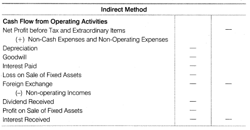 NCERT Solutions for Class 12 Accountancy Part II Chapter 6 Cash Flow Statement SAQ Q6.1